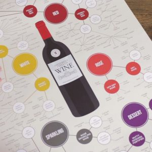 Types of Wine Poster | Wine Folly